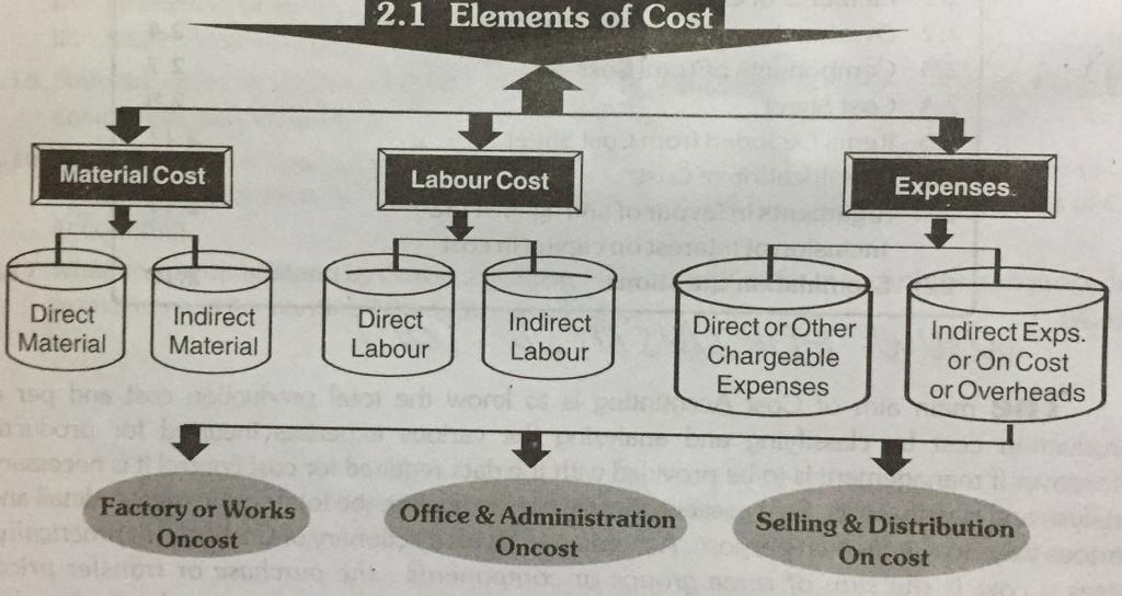 ' Elements of cost ' ' Material cost ' ' Labour cost ' ' Other expense ' ' Direct cost ' ' Indirect cost '