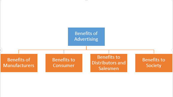 ' Benefits of Advertising ' ' Role of Advertising ' ' Importance of advertising '