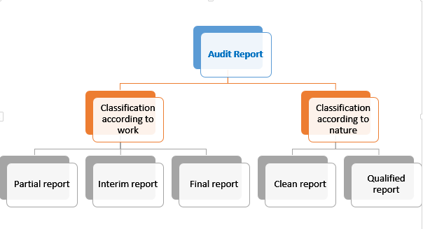 ' audit report ' ' Types of audit report ' ' Classification of audit report '