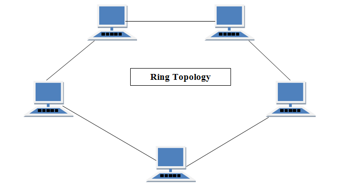 ' Ring topology '