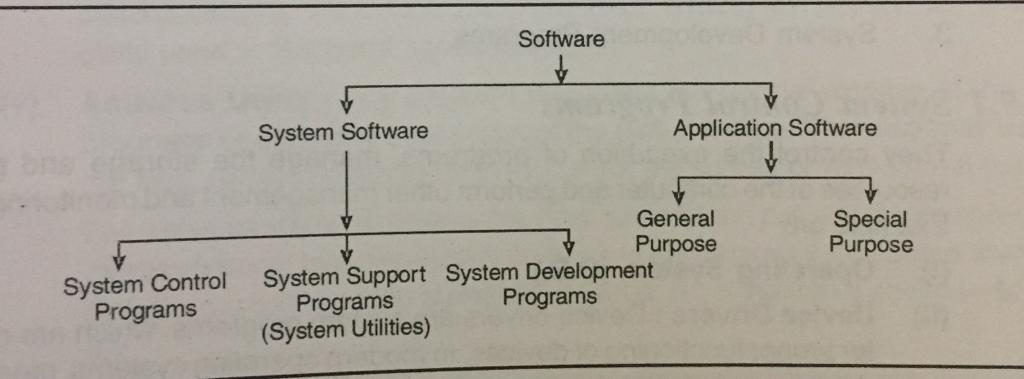' Types of software ' ' Types of computer software ' ' Types of system software ' ' Types of application software '