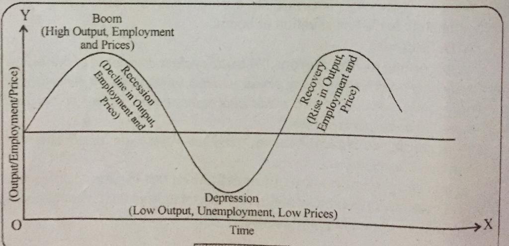 ' theory of business cycle ' ' phases of business cycle ' ' boom ' ' recession ' ' depression ' ' recovery '