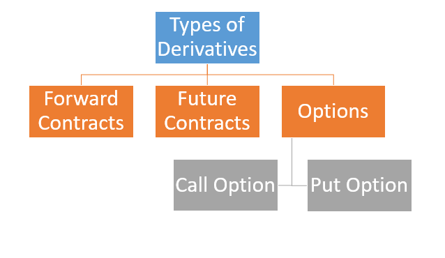 ' Types of Derivatives ' ' Classification of Derivatives '
