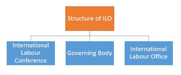 ' Structure of ILO '