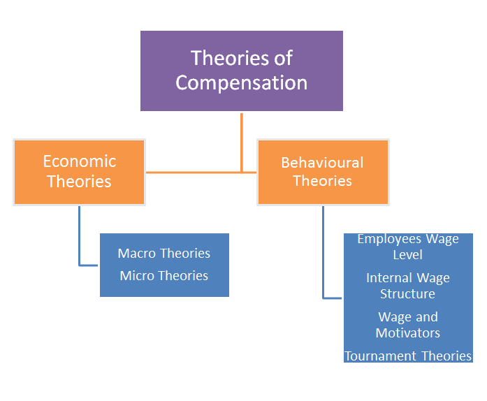 ' Theories of Compensation '