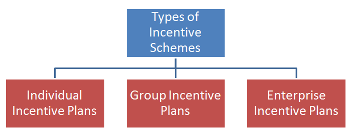 ' Types of incentive schemes ' ' Types of incentive plans '