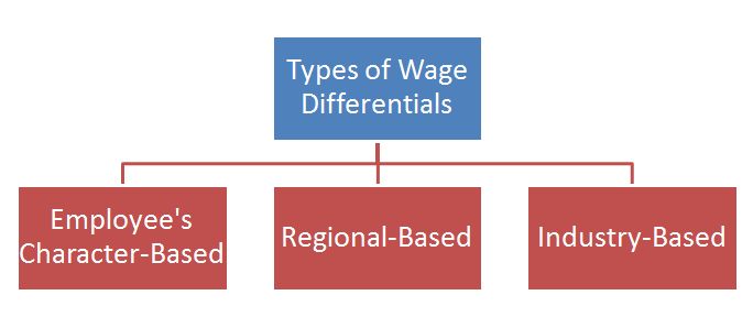' Types of wage differentials ' ' wage differentials '