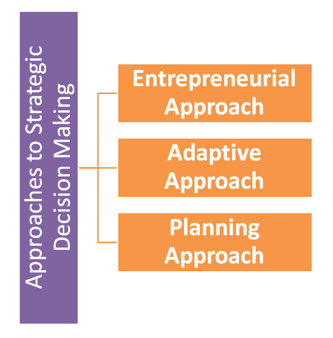 ' Approaches to Strategic Decision Making ' ' Strategic Decision Making Approach '