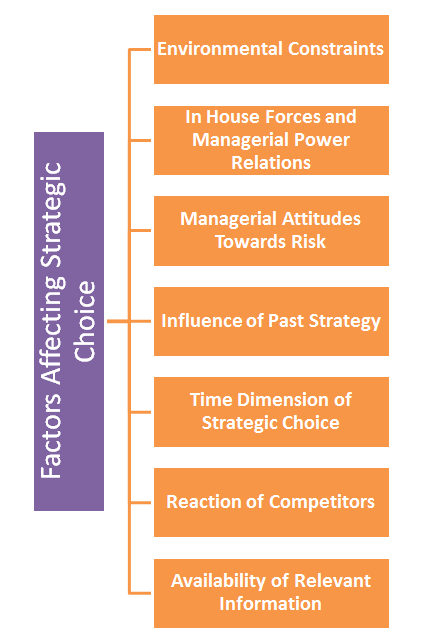 ' Factors Affecting Strategic Choice ' ' Strategic Choice '