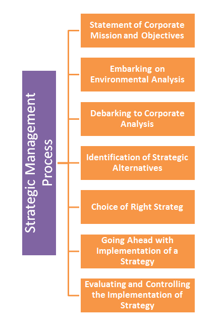 ' Strategic Management Process ' ' Process of Strategic Management '