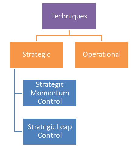 ' Techniques of Strategic Evaluation and Control ' ' Techniques of Strategic Evaluation ' Techniques of Strategic Control '